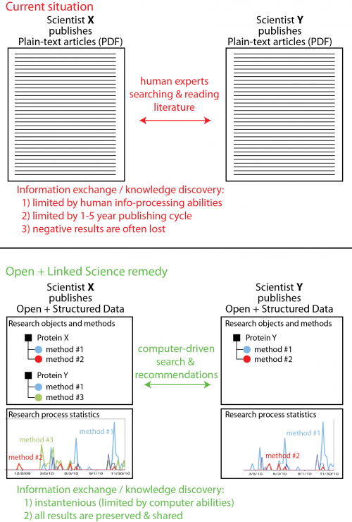 project:open_science [make opendata ch wiki]